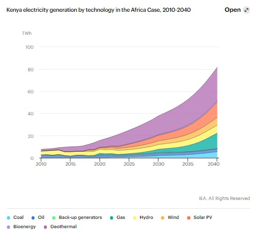 Kenya Electricity Generation by Technology in the Africa Case, 2010-2040
