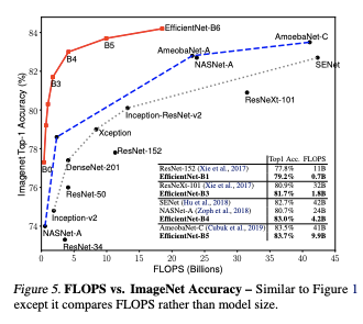 Flops vs ImageNet Accuracy