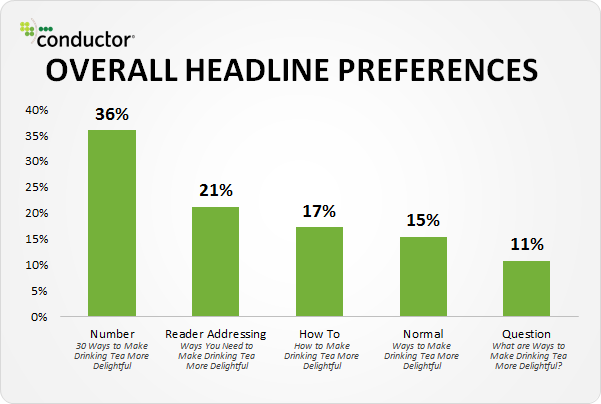 """headlines- an image detailing """"overall headline preferences"""" from a customer survey"""