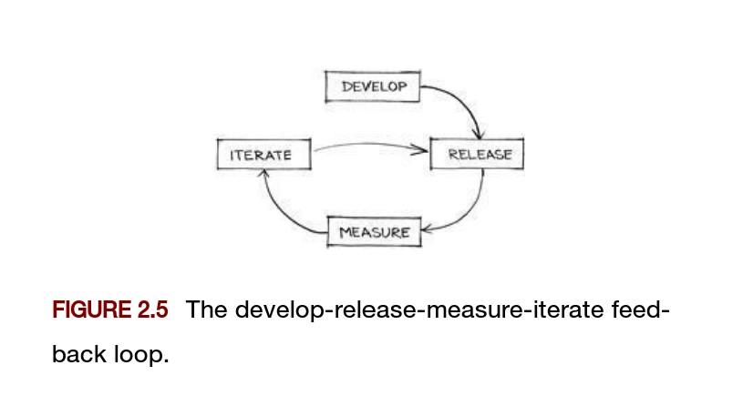 Boucle développement-MEP- Mesure
