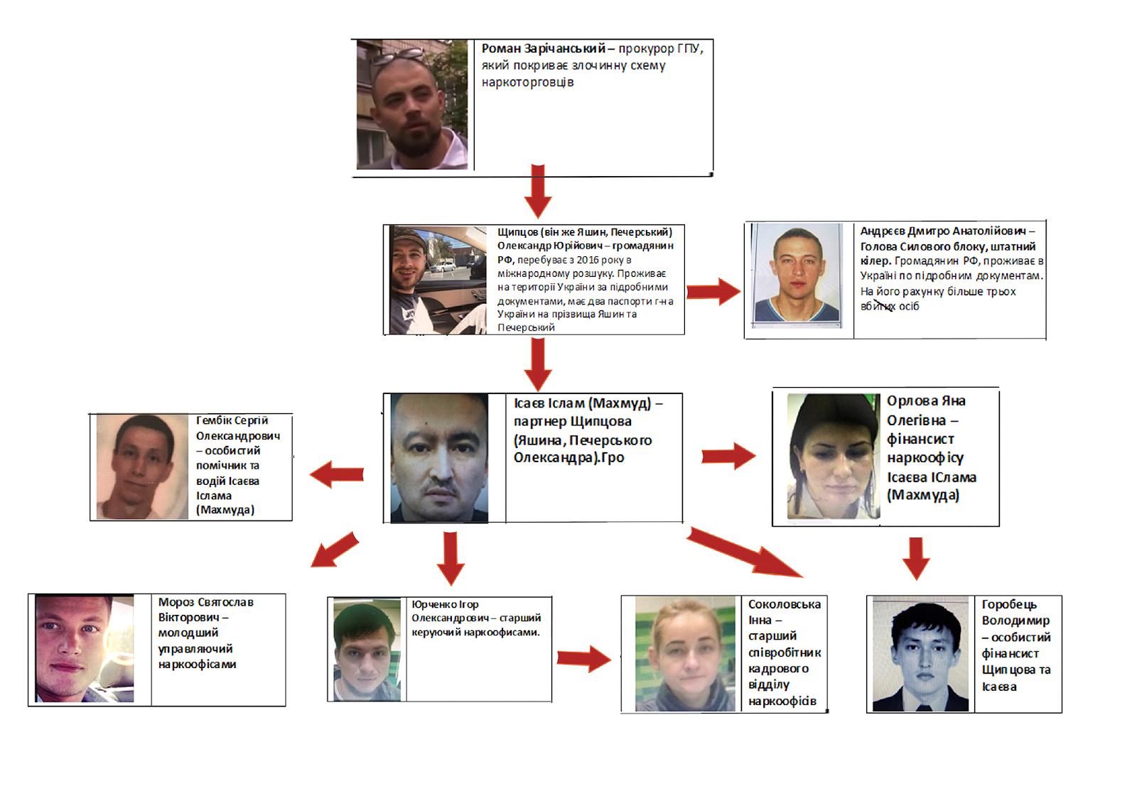 Наркобізнес процвітає — Генеральна прокуратура України збагачується