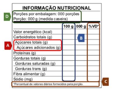 Principais mudanças na tabela de  nutricional