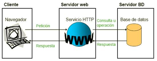 Arquitectura cliente servidor redesordenadores grupoc for Arquitectura web 3 capas