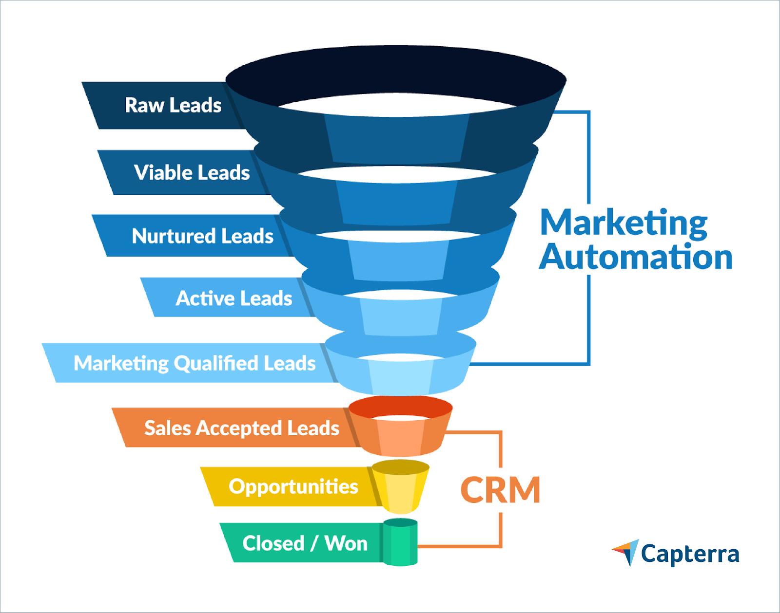 CRM ou Marketing Automation
