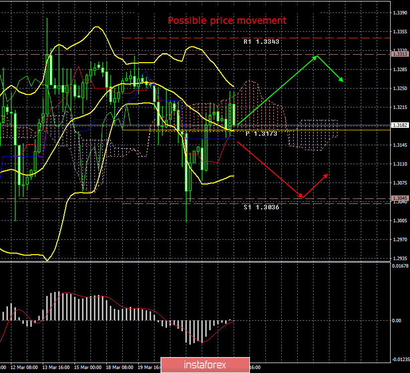InstaForex Analytics: GBP/USD. March 25. Results of the day. The EU has completed preparations for a
