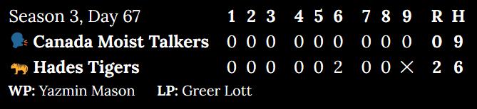 Season 3, Day 67. Canada Moist Talkers at Hades Tigers. Inning 1: 0 to 0. Inning 2: 0 to 0. Inning 3: 0 to 0. Inning 4: 0 to 0. Inning 5: 0 to 0. Inning 6: 0 to 2. Inning 7: 0 to 0. Inning 8: 0 to 0. Top of 9: 0. Score: 0 to 2. Hits: 9 to 6. Winning pitcher: Yazmin Mason. Losing pitcher: Greer Lott.