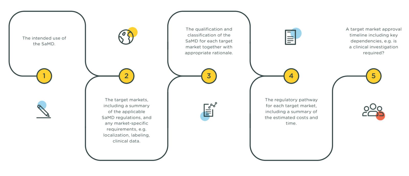 Regulatory roadmap for SaMD solutions