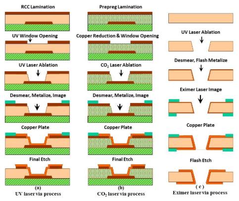 レーザーによる3つの主要ブラインドビア切削プロセスのスクリーンショット