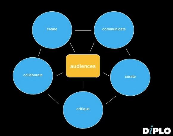5 core competences of digital diplomats.