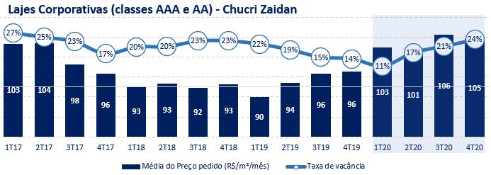 Gráfico sobre lajes corporativas (classes AAA e AA) – Chucri Zaidan. Período: 1T17 ao 4T20.