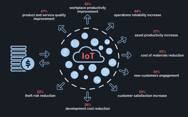 Future of IoT in Businesses