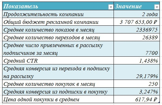 Кейс: 2 года и 3,7 млн в онлайн-школу подготовки к ЕГЭ, изображение №52