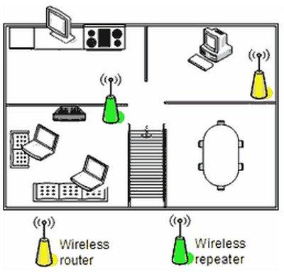 Sóng Wifi