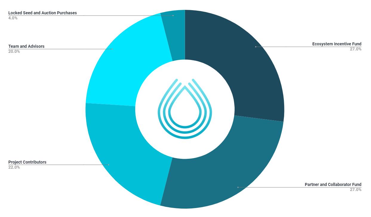 srm token distribution