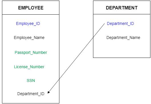 DBMS कुंजी