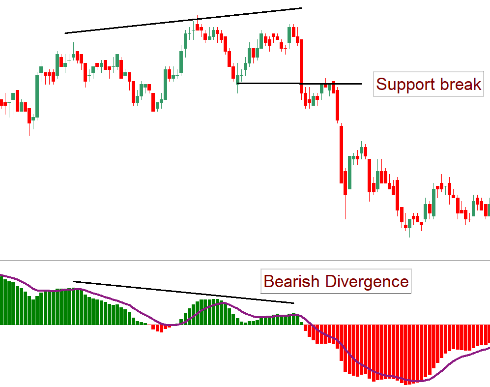 Bearish Divergence MACD