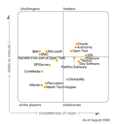 Gartner Magic Quadrant for Web Content Management 2009