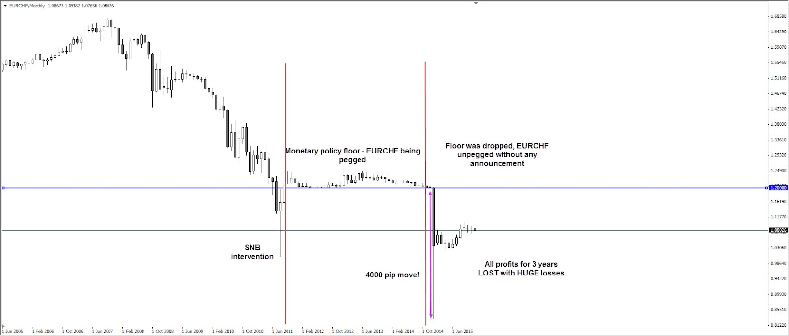Vox day trading strategies