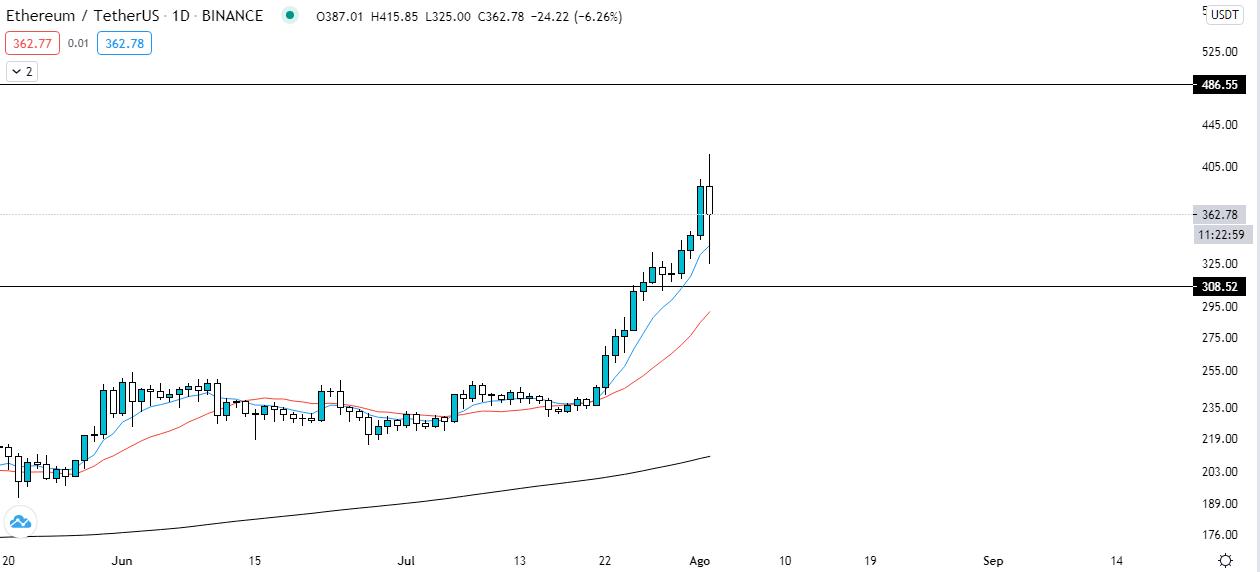 Análisis técnico del precio de Ethereum luego de alcanzar los $ 400. Fuente: TradingView.