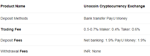 Paybito Vs ZebPay and Unocoin | Comparing The Three Leading Cryto Exchanges in India
