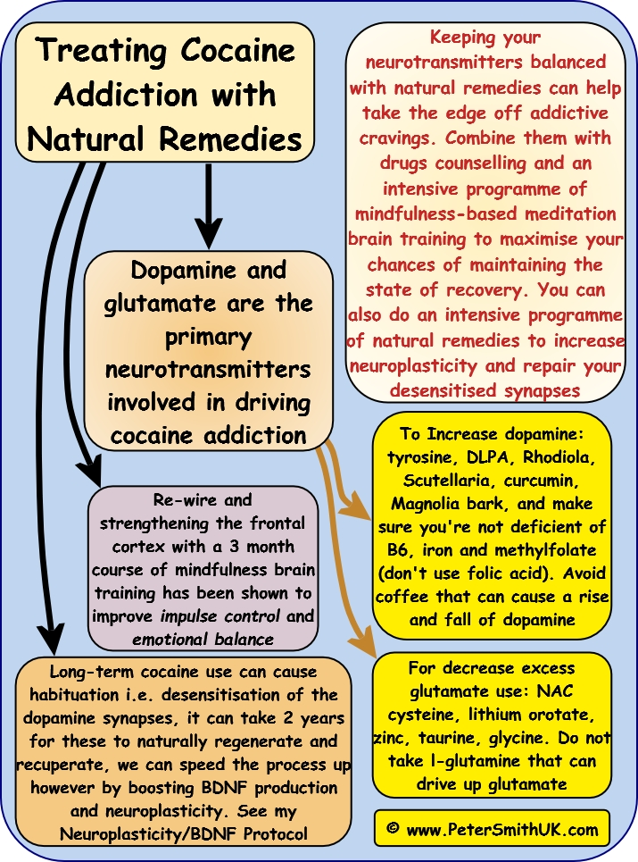 ccocaine addiction treatment natural remedies