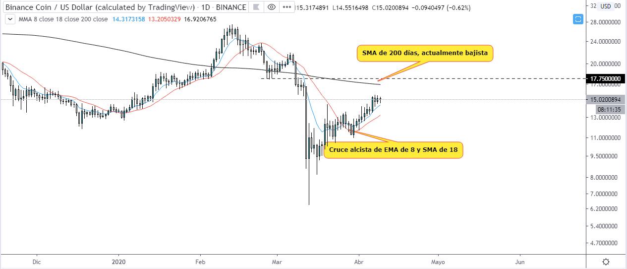 Análisis técnico de Binance Coin vs Dólar estadounidense. Gráfico diario. Fuente: Tradingview.