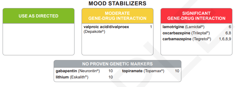 GeneSight mood stabilizers report.