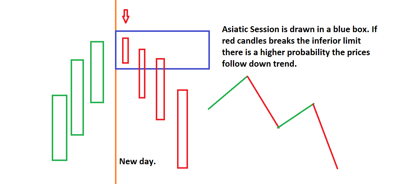 Asian Session and Breakouts Detection