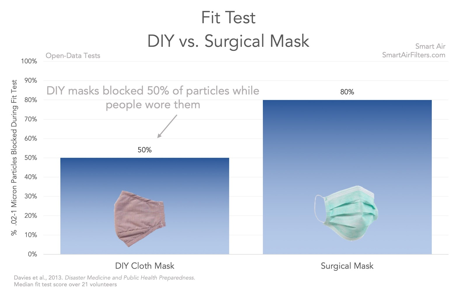 DIY Mask Fit Test Effectiveness Virus