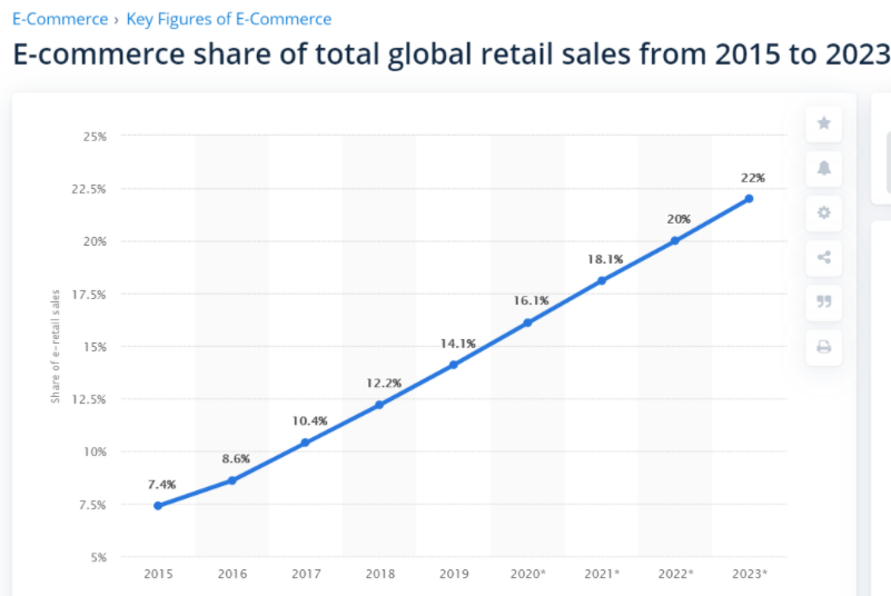 Ecommerce share of total global retail sales from 2015 to 2023