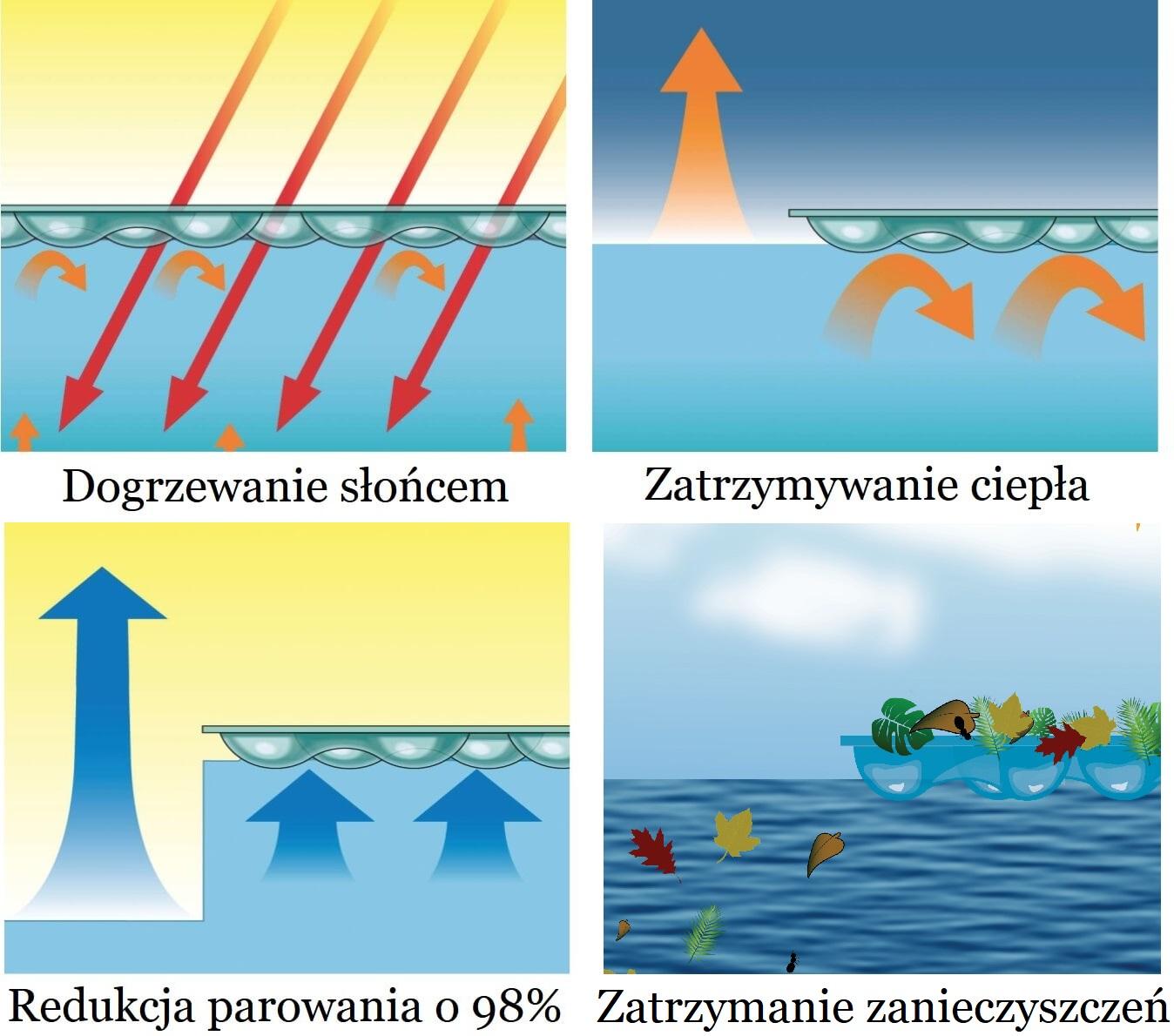năng lượng mặt trời cho hồ bơi geobubble - lợi ích