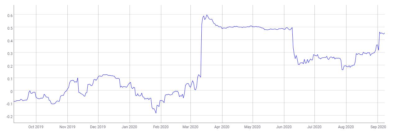 Tương quan BTC với S&P 500 - 9/9