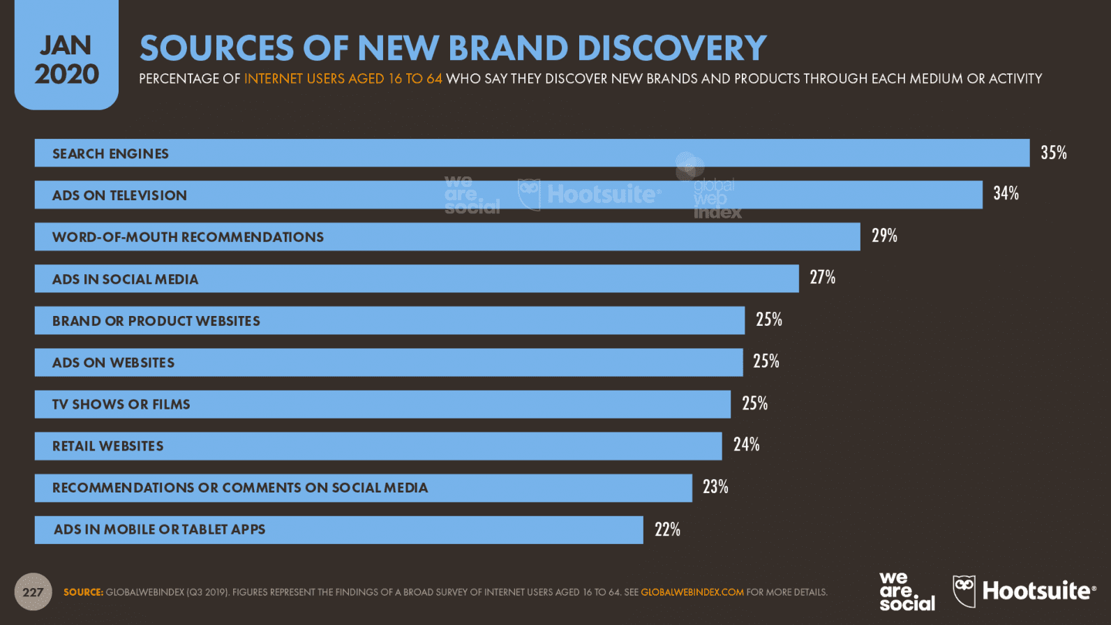 DataReportal graph - sources of brand discovery