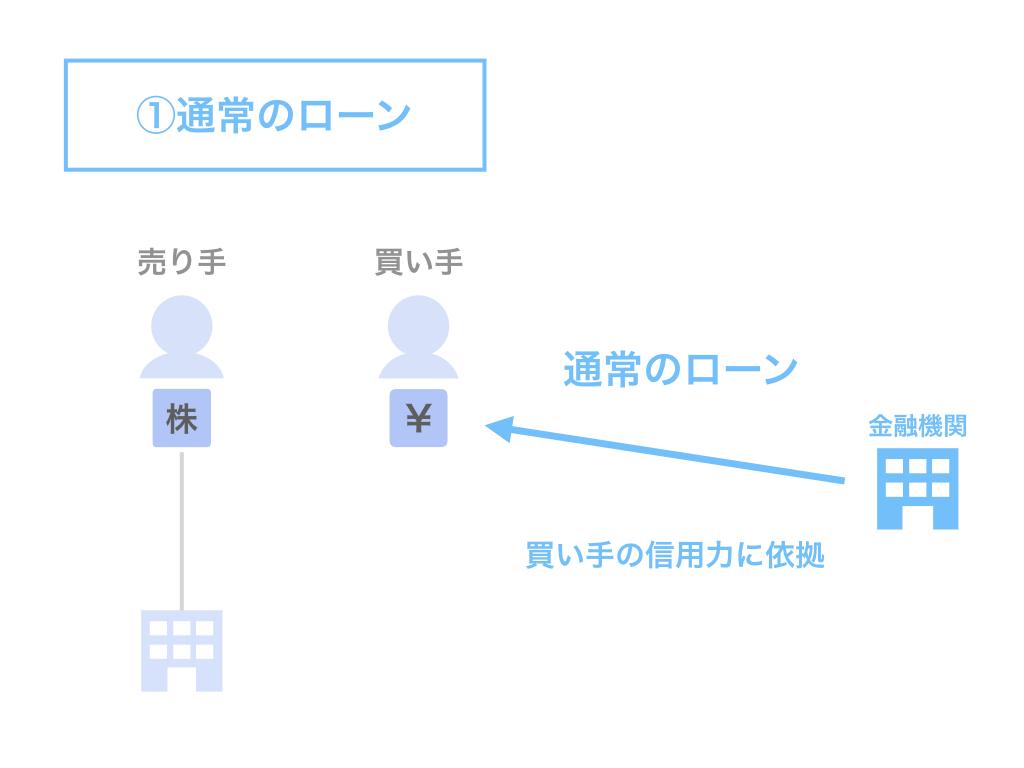 M&Aファイナンスの方法①:通常のローン