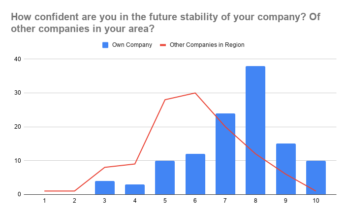 Industry Pro Regional Confidence Survey Results