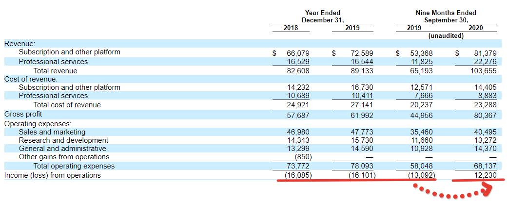 Premium отчёт перед IPO ON24 (ONTF)