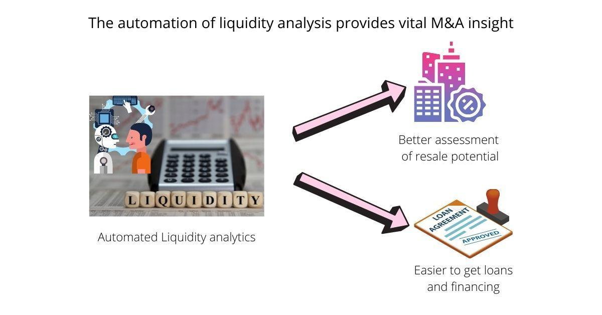 M&A and due diligence: Liquidity automation