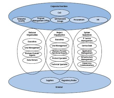 TOGAF Categories of Stakeholders.PNG