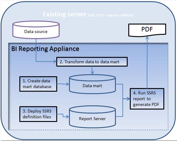 sql server 2012 edition comparison pdf