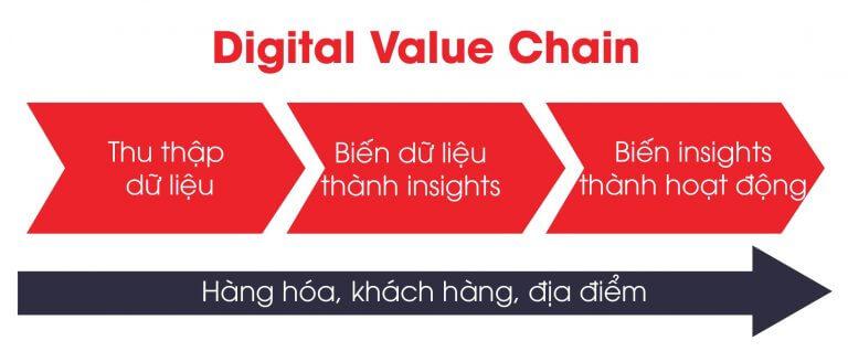 hướng dẫn doanh nghiệp chuyển đổi số - digital transformation dưới thới đại dịch Covid-19