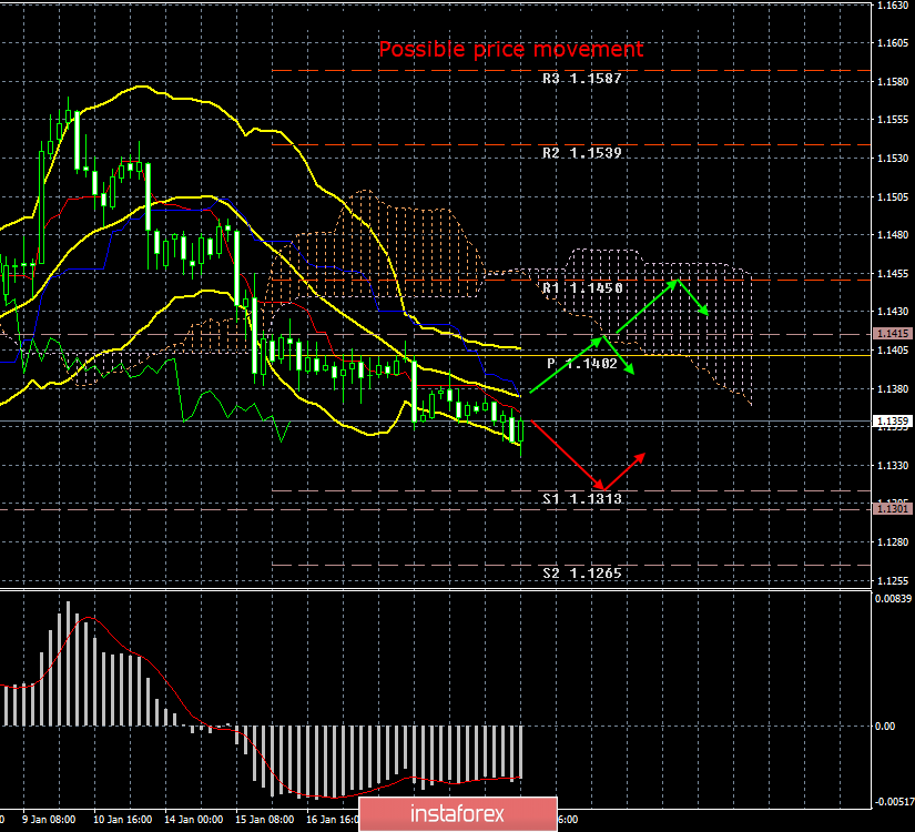 InstaForex Analytics: EUR/USD. January 22. Results of the day. The minimum downward slope is maintained, but in general,