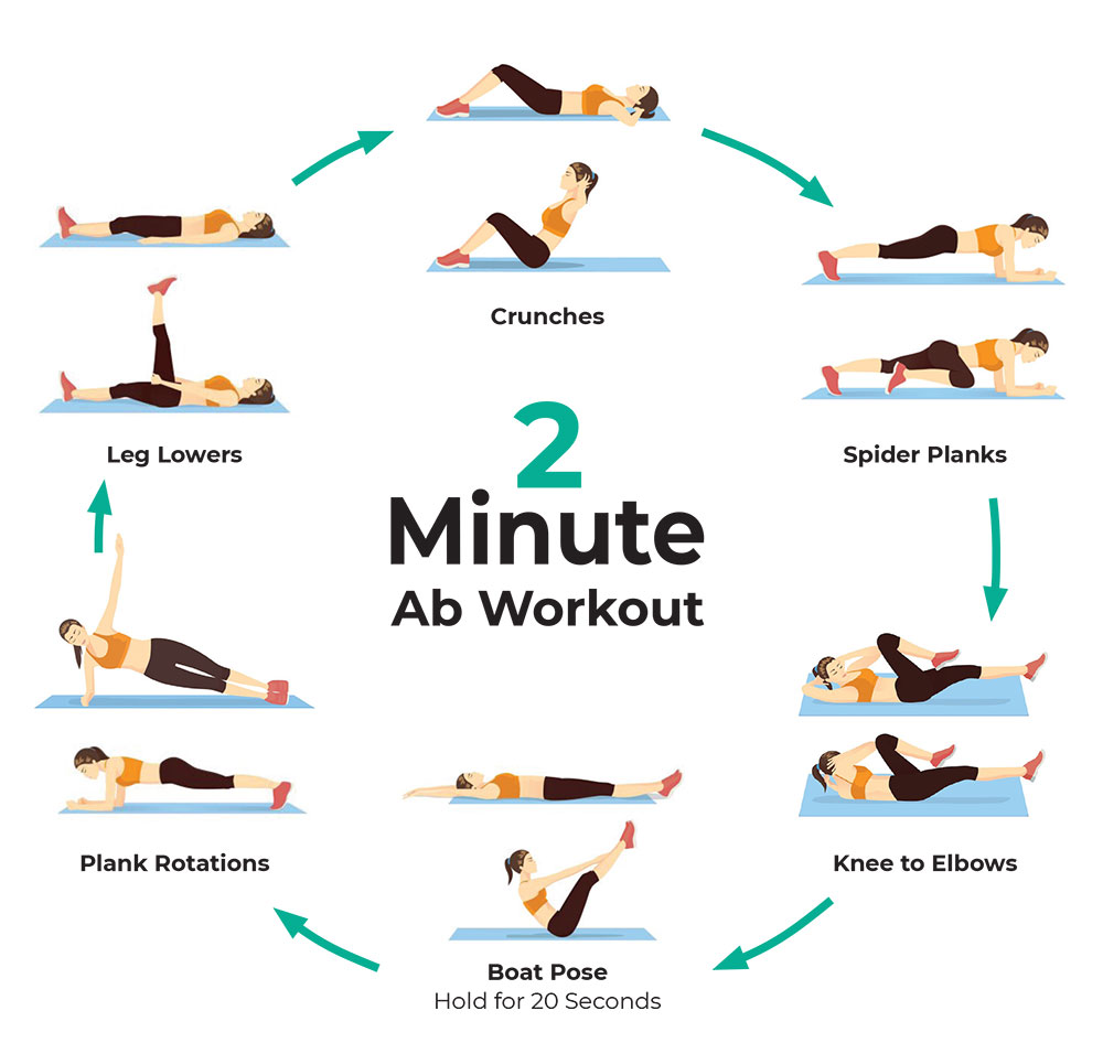 2 minute ab workout infographic