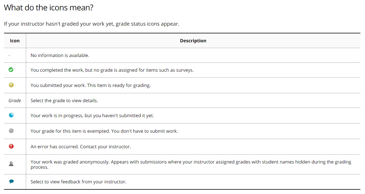 What Do The Icons In My Grades Mean Find Help Faqs Umbc Wiki