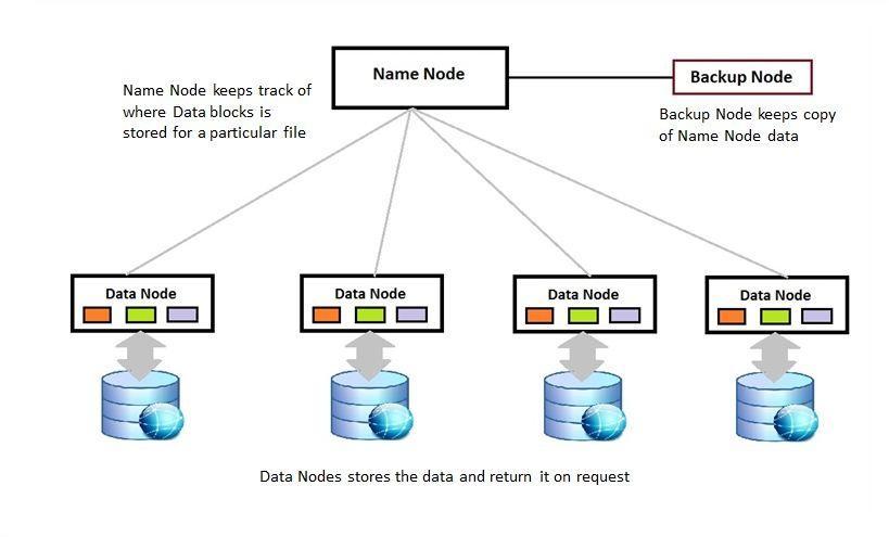 http://saphanatutorial.com/wp-content/uploads/2014/06/Hadoop-Course-5.jpg