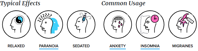 Effects and Common Usages