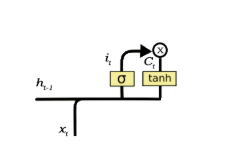 Input gate of LSTM