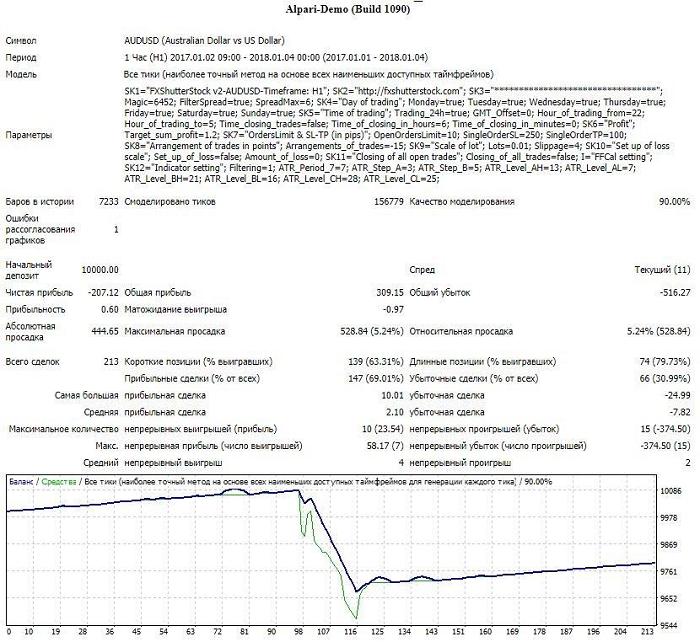 Обзор советника FX Shutter Stock EA: преимущества и недостатки