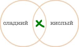 http://iqsha.cdnvideo.ru/upload/lib/logika/krugi-ejlera/sladk-kisl2.png