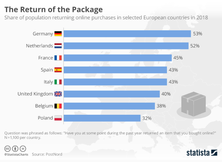 E-commece returns. Percentage of population, in different European countries, who returned an item after buying it online during 2018.