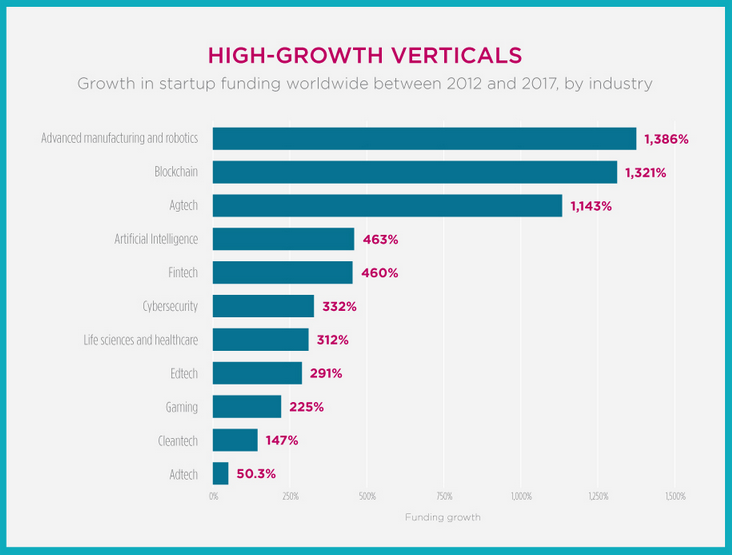 high growth verticals funding growth